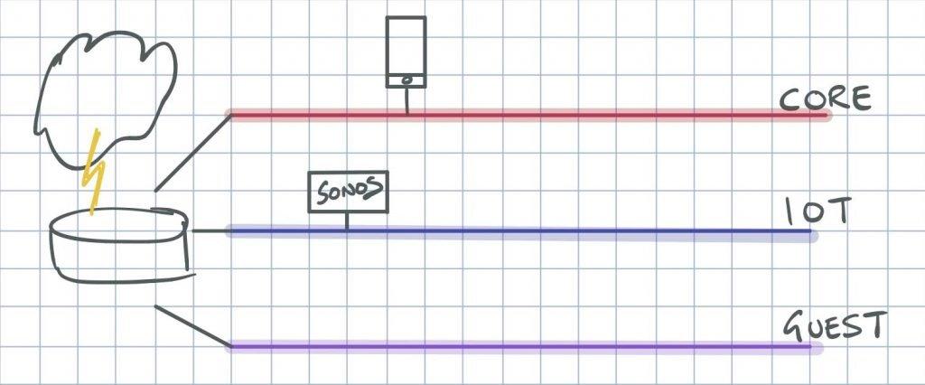 UniFi, VLANs, Sonos and igmp-proxy – Howard Durdle